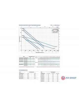 Насос фекальный Pedrollo (PMCm) MCm 30/70-F + пульт