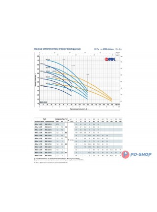 Многоступенчатый вертикальный насос Pedrollo MKm 3/3-N