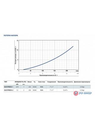 Регулятор давления Pedrollo EASYPRESS 2