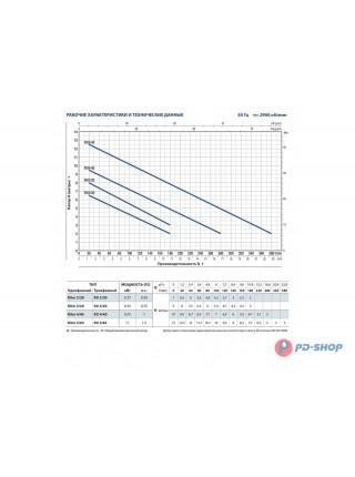 Насос дренажный Pedrollo RXm 2/20-GM 10m